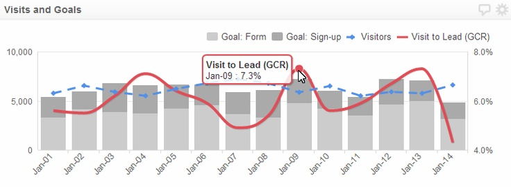 This chart visualizes some Google Analytics data. Worth noting this chart uses 3 Y-axes (one is hidden) - this helps provide some context for each data set. http://www.klipfolio.com/