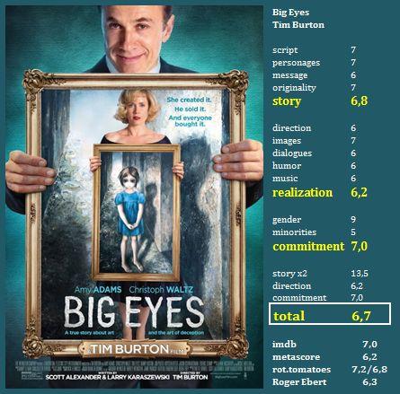 Big Eyes (Tim Burton, USA 2014) Strong performance by Amy Adams / Weak structure https://renhirratings.wordpress.com/2017/05/01/big-eyes-tim-burton-usa-2014/