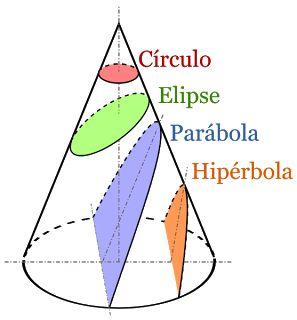 Apolonio demostró que de un único cono pueden obtenerse los tres tipos de cónicas dependiendo de la inclinación del plano de corte con el cono