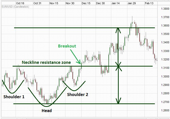 Head and shoulders forex
