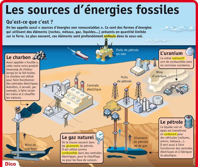 Fiche exposés : Les sources d'énergies fossiles