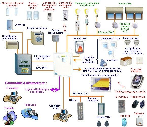 Les 25 meilleures id es concernant schema electronique sur for Installation electrique maison pour les nuls