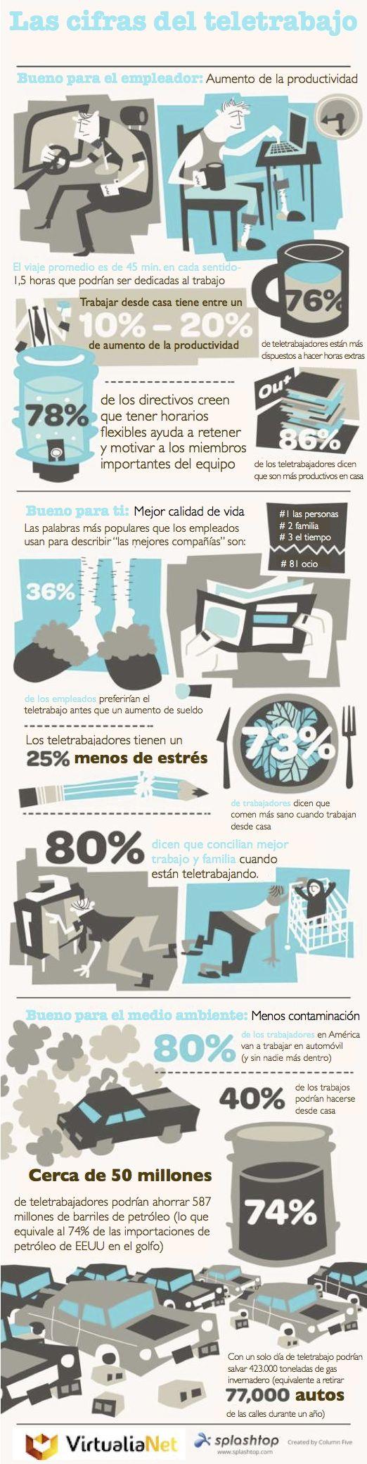Las cifras del #Teletrabajo #infografia #empleo   http://erafbadia.blogspot.com.es/ @erafbadia