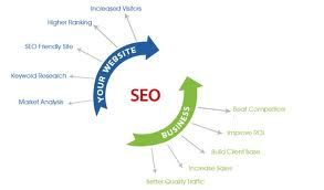 At SSCSWOLRD, we are a group of SEO consultants offering specialized consulting services .