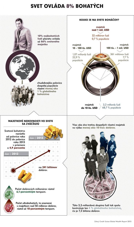 Infografika: Svet ovláda 8% bohatých