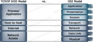Comparison of the DoD and the OSI Reference Model The Transmission Control Protocol/Internet Protocol (TCP/IP) or Department of Defense (DoD) Model is based on a four layer reference model.