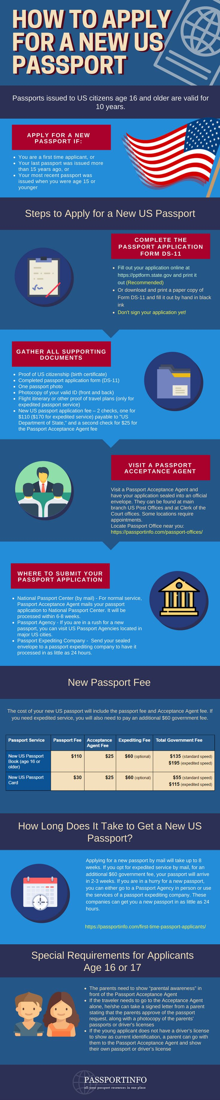 How to apply for a new US Passport? Infographic Eligibility criteria, list of required documents, and passport offices near you..