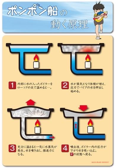 ポンポン船の動く原理 | A!@Atsuhiko Takahashi