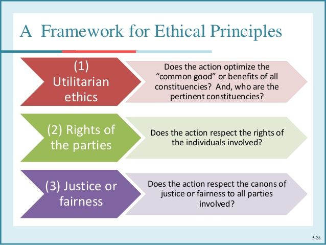 research ethics for writing thesis