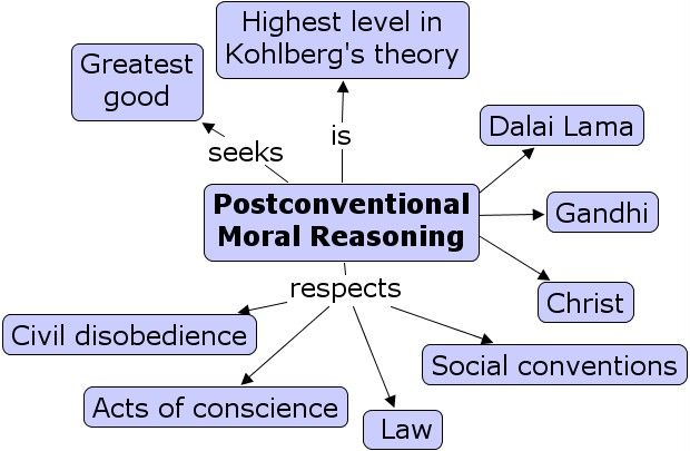 strengths and weaknesses of kohlberg s theories of moral development piaget - lawrence was a psychologist who was best known for his stages of moral development and he was a professor at the psychology department at the university of chicago -in 1958, kohlberg wrote what are now known as kohlberg's stages of moral development.