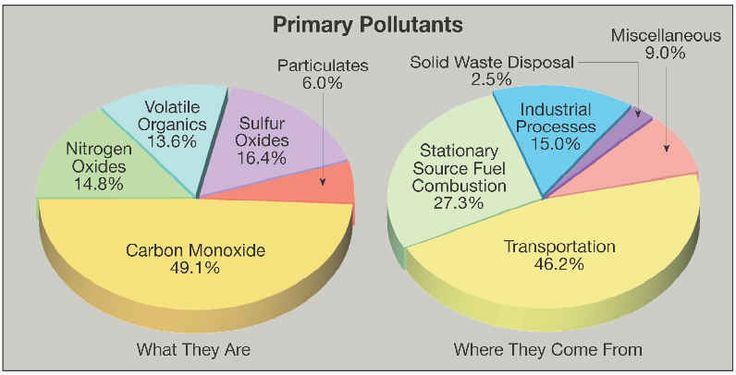air pollution chart 2 Air pollution is the single largest environmental health risk in europe the  european environment agency's european air quality index allows.