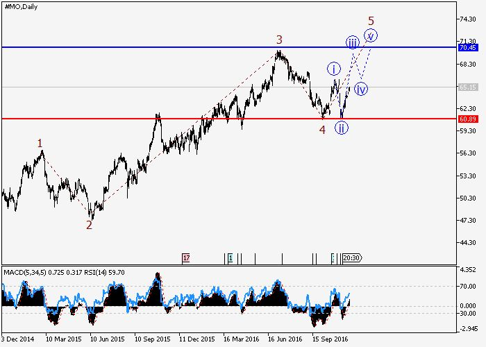 Altria Group Inc: wave analysis