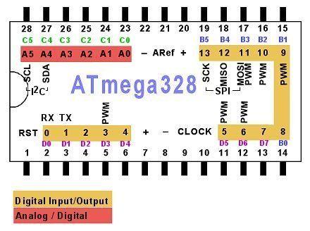 Pinagem atmega328 Arduino