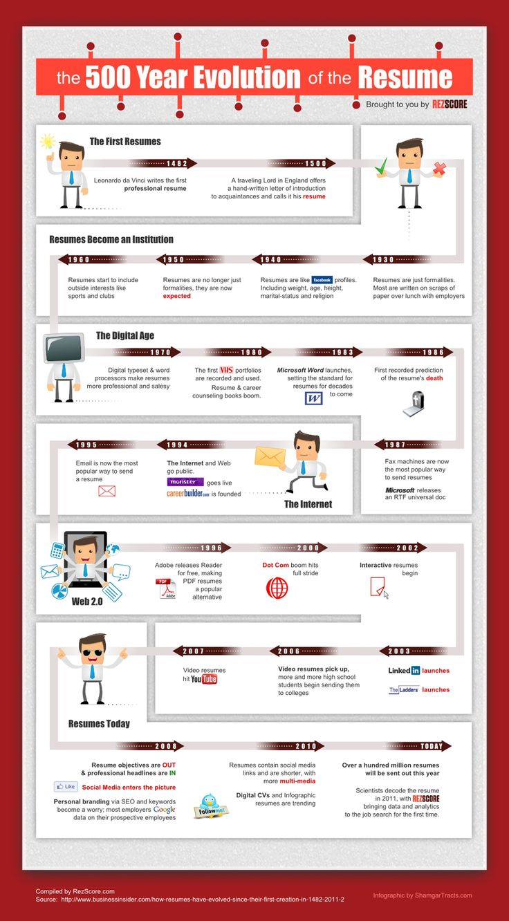 The 500 Year Evolution of the Resume - Yes, for 500 years now, people have been sweating over resumes! You're not alone!