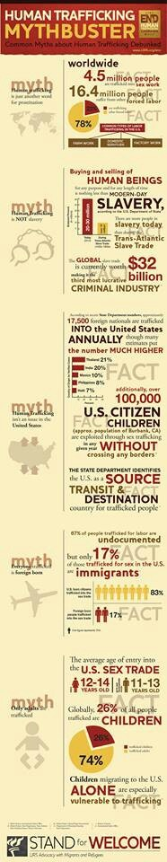 91 best images about TRAFFICKING infographics on Pinterest ...