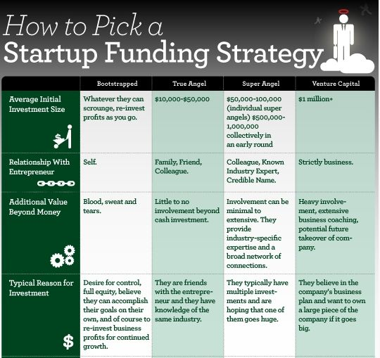 survival strategy for startup business I strongly suggest that would-be entrepreneurs do a business plan as a result of completing the plan you will be much better prepared and know whether or not your business idea is feasible try the following article for a short-cut.