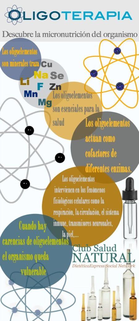 Los Oligoelementos la Micronutrición del Organismo - Club Salud Natural