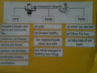 community helpers: Writing Projects, Helper Writing, Community United, First Grade Blog, Mind Maps, Free Printable, Community Helpers, Social Studies, Social Study