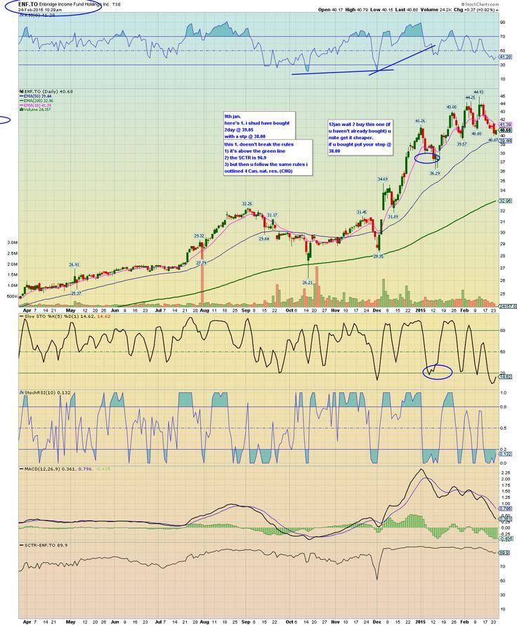 ENF.TO - SharpCharts Workbench - StockCharts.com