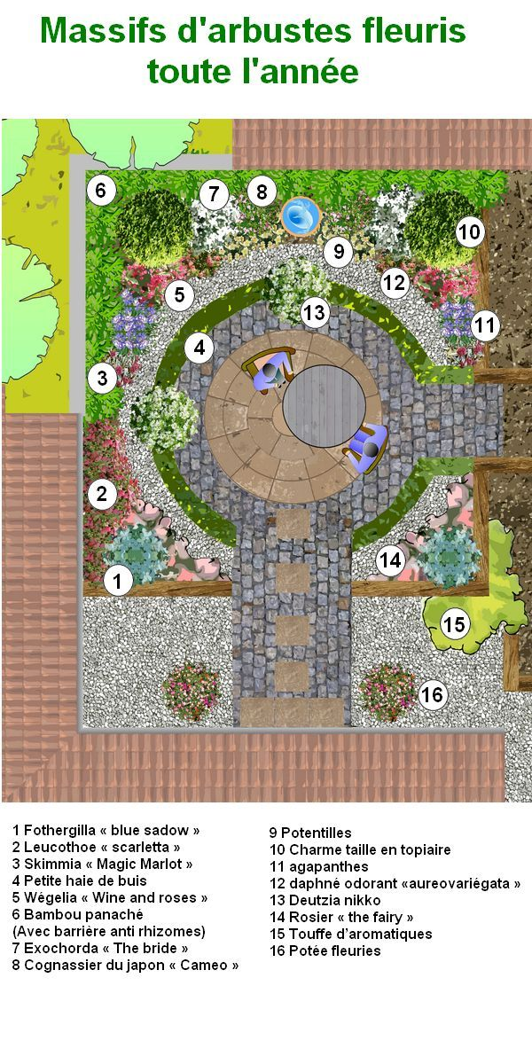 Plans De Jardins Paysagers Gratuits Modele De Jardin Petits Jardins Plan Jardin