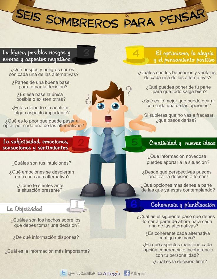 Blog de Attegia : Estrategia e Innovación : Infografía - Seis sombreros para pensar