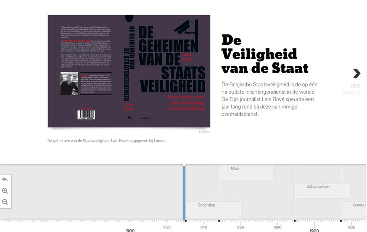 Timeline on the history of Belgian State Security Services