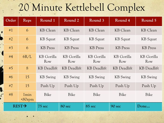 Fat Burning Kettlebell Workout Routines 20 Minute