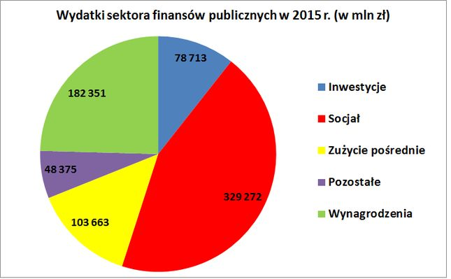 Na co państwo wydaje twoje pieniądze? - Bankier.pl