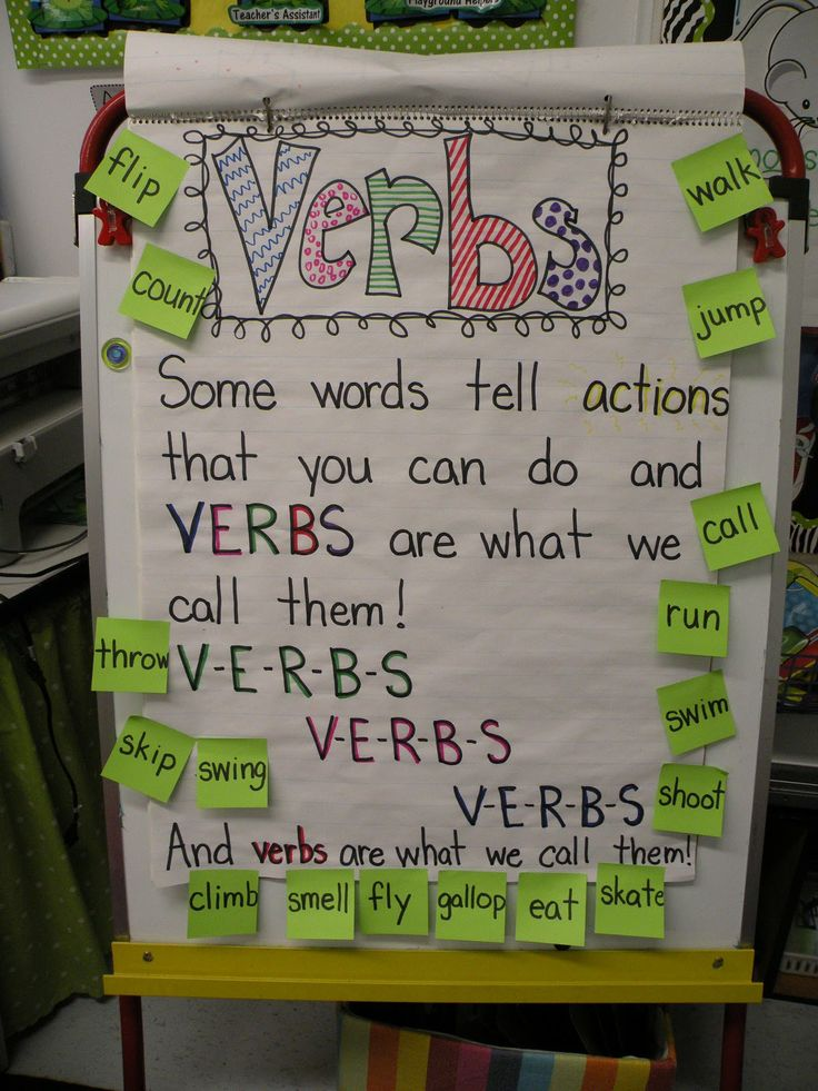 Parts of speech anchor charts: Proper Noun, adjective, verb, (add as we do grammar lessons) on large construction paper over or under white board??
