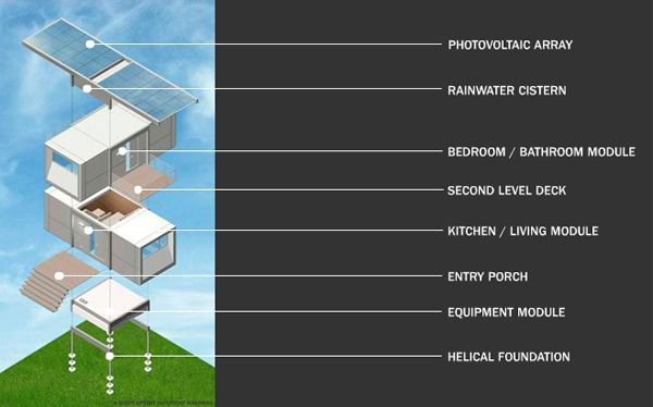ZeroHouse - Fully Automated House of the Future