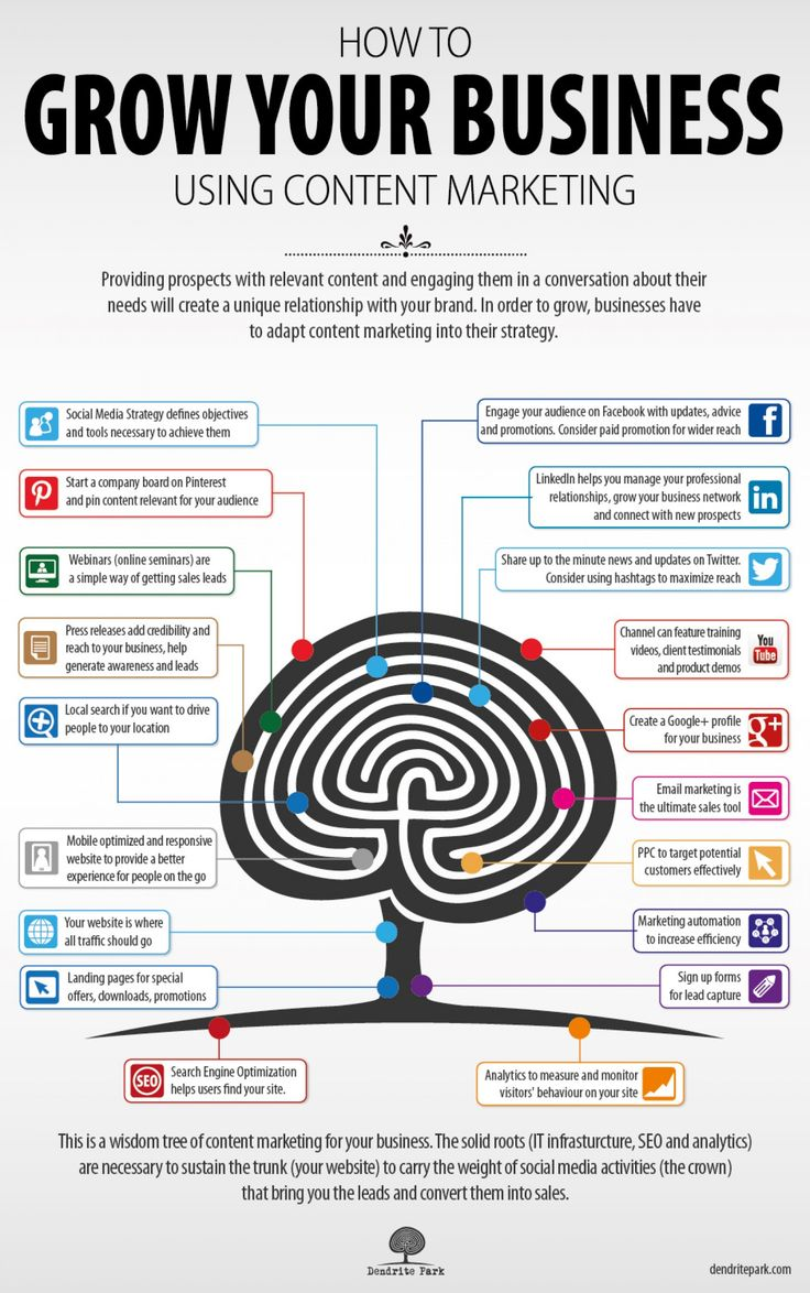 Grow Your Business Using Content Marketing | #Infographic repinned by @Piktochart | Create yours at www.piktochart.com