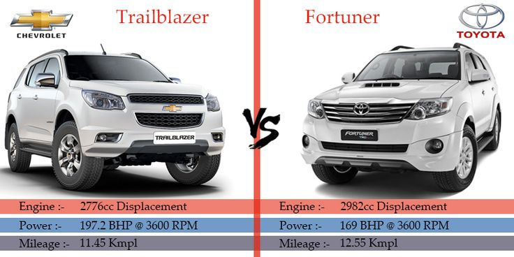Read Hyundai Chevrolet Trailblazer vs Toyota Fortuner comparison