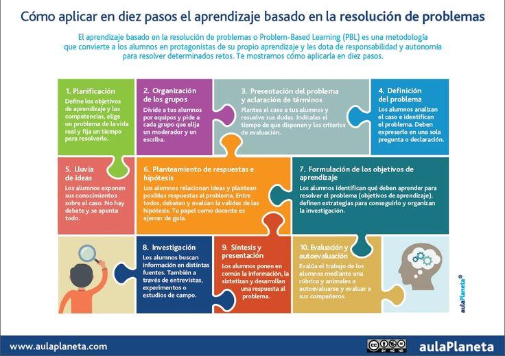 INFOGRAFÍA_Diez pasos el aprendizaje basado en la resolución de problemas