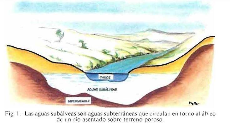 Sabías que existe relación entre las aguas subterraneas y superficiales de ríos y lagos?
