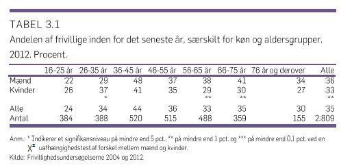 Antal mænd og kvinder + aldersgrupper