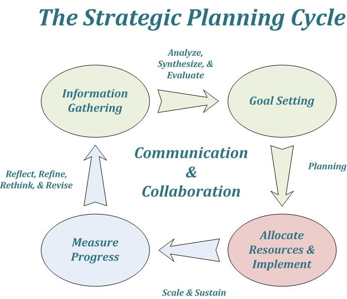strategic planning and personal development Plans which also include a systematic plan for resource development strategic planning: used to establish and implement a strategic plan.