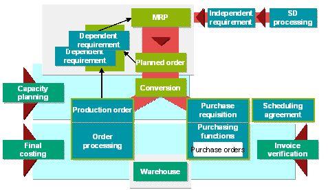 S/4HANA Classical MRP vs MRP Live | Sapspot News | Safety stock