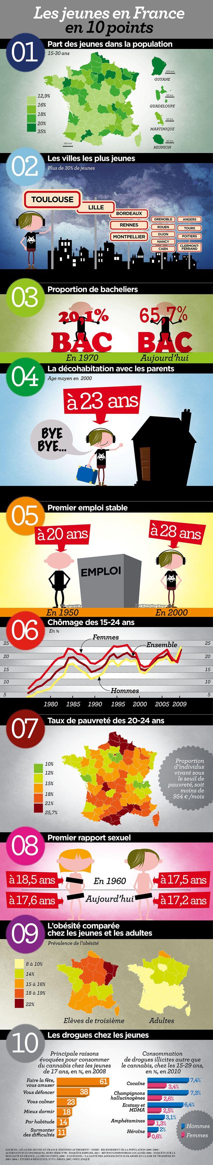 Les jeunes en France en 10 points. Pour travailler la comparaison. Sur le même modèle, chercher un sujet, comparer avec des dates puis présenter en utilisant la comparaison.