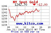 Current Gold and Silver Price Charts - Spot Price Charts, 24 Hour Gold & Silver - http://www.braceforimpact.us/2014/01/21/current-gold-and-silver-price-charts-spot-price-charts-24-hour-gold-silver/