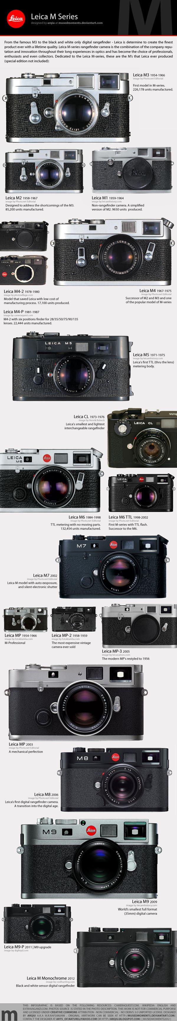 Historia de la Leica serie M
