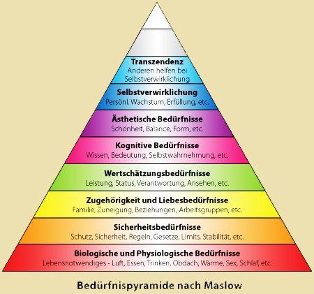 Bildergebnis für bedürfnispyramide erweiterte – Nicole Peer