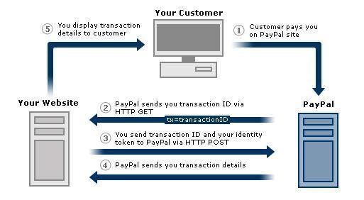 pay-pal ödeme sistemi