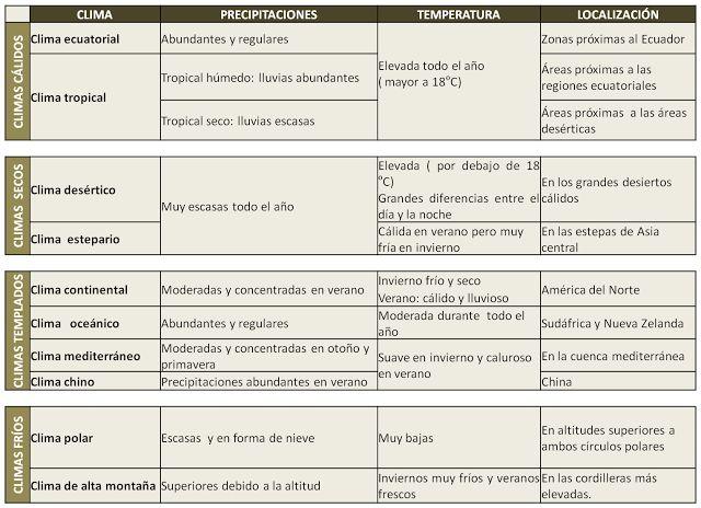 CIENCIAS SOCIALES 1º ESO: TEMA 4