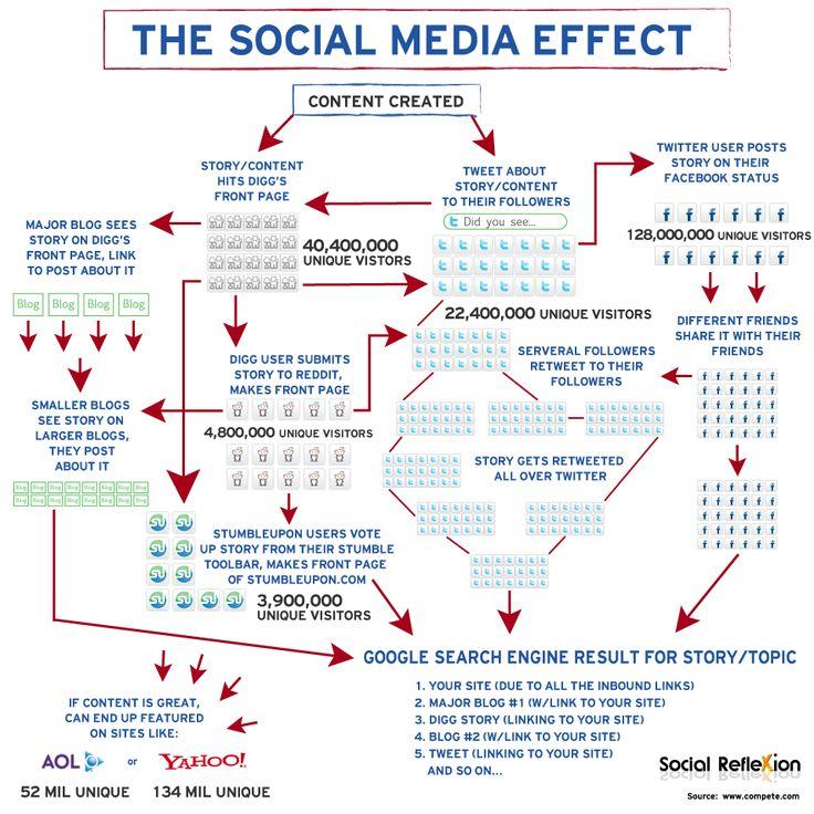 Große Social Media Marketing Checkliste für KMU