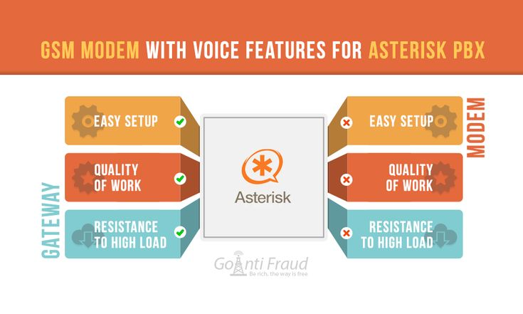 GSM Modem with Voice Features for Asterisk PBX  3G modems are now used as an  alternative to GSM gateways that enable companies to connect VoIP networks to  the GSM system. This is a budget solution that works in conjunction...read more => https://goantifraud.com/en/blog/gsm-modem-dlya-asterisk-pbx