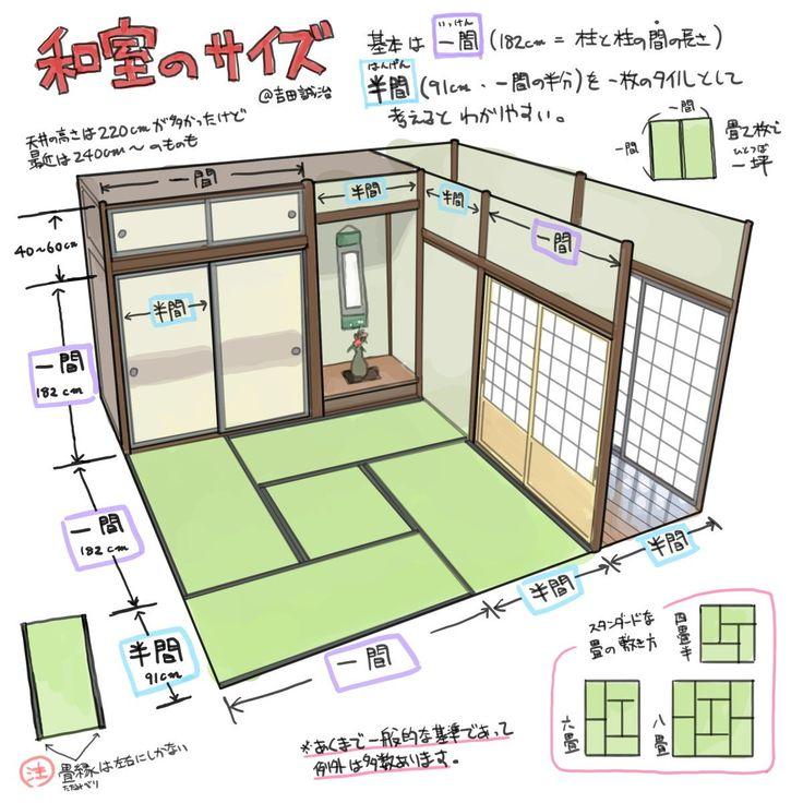 """吉田誠治/3日目た-13bさんのツイート: """"和室のサイズについて基本的なポイントをまとめてみました。某所での授業でも触れましたが、和室はサイズを理解すればとても描きやすい題材なので、覚えておいて損はないと思います。 https://t.co/AyzCzgsfje"""""""