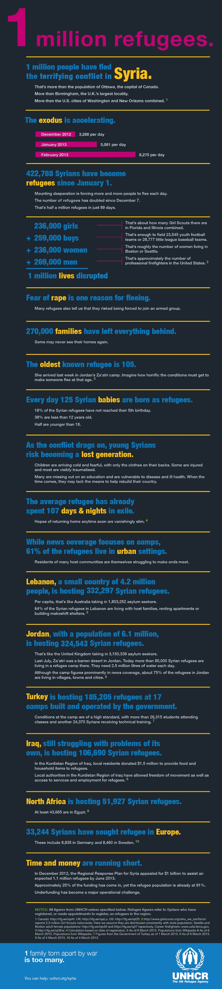 An information graphic created to depict the vast amount of Syrians that have fled. This was created when about 1 million had fled in total.