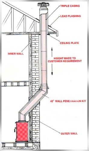 Possible Option For Chimney Placement Wood Burner