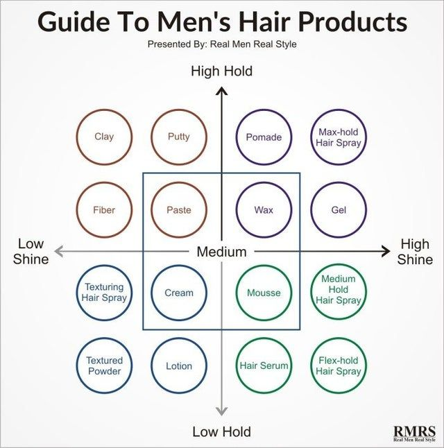 Which Mens Hair Product Do You Need Coolguides In 2020 Mens Hairstyles Real Men Real Style Hair Guide