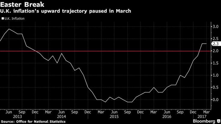 U.K. Inflation Pickup Takes Easter Break as Rate Stays at 2.3%.